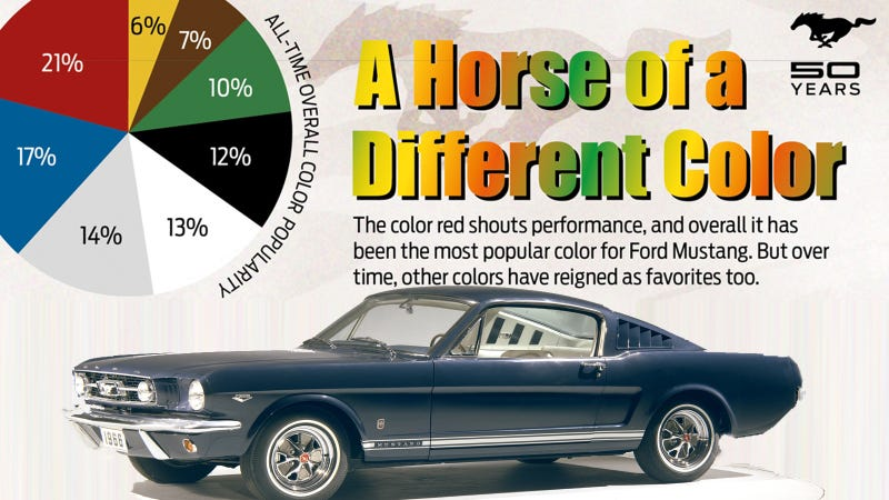 50 Year Retrospective On Colors Of The Ford Mustang
