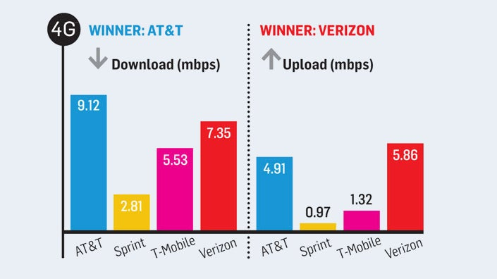 Which Carriers Have The Fastest 3G and 4G Connections Right Now?