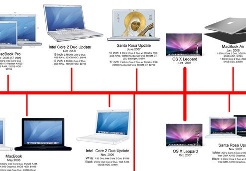 A Brief History of MacBook Redesigns and Upgrades