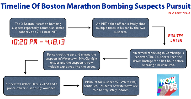 One Suspect in Boston Bombing is Dead, Another On the Loose