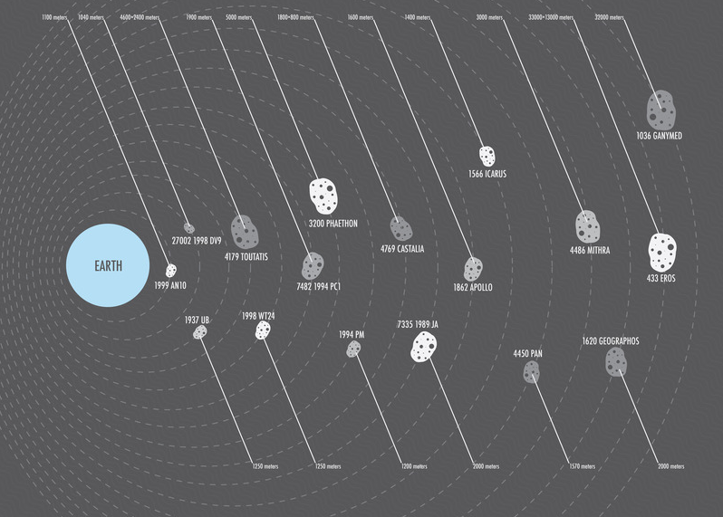 The biggest asteroids to pass by Earth, presented as an infographic