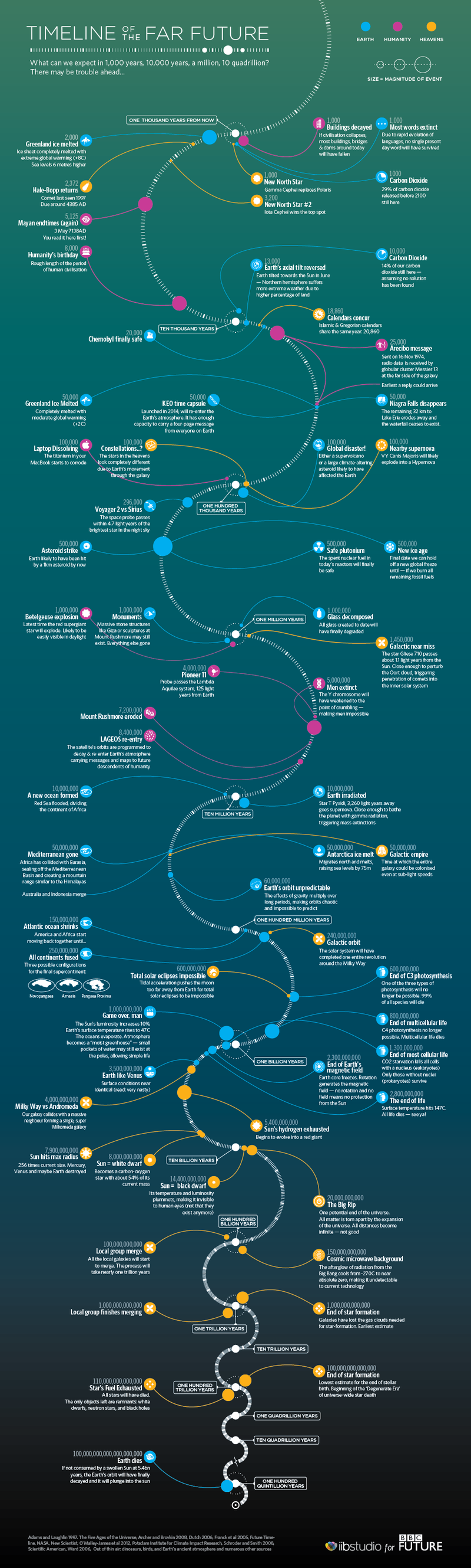 Speculative timeline looks quadrillions of years into our future
