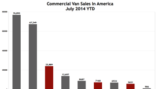 U.S. Commercial Van Sales Are Up 17% In 2014