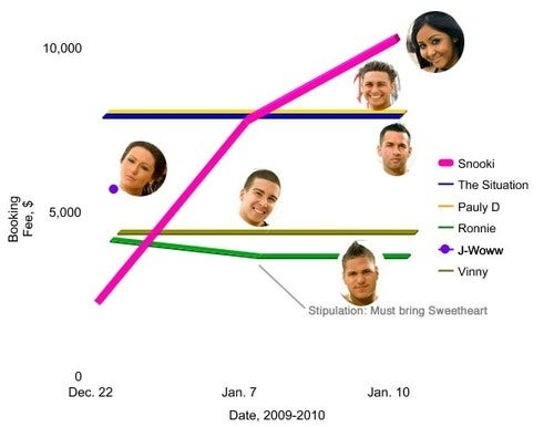 The Rising Price of Snooki: A Comparative Analysis of Jersey Shore Appearance Fees