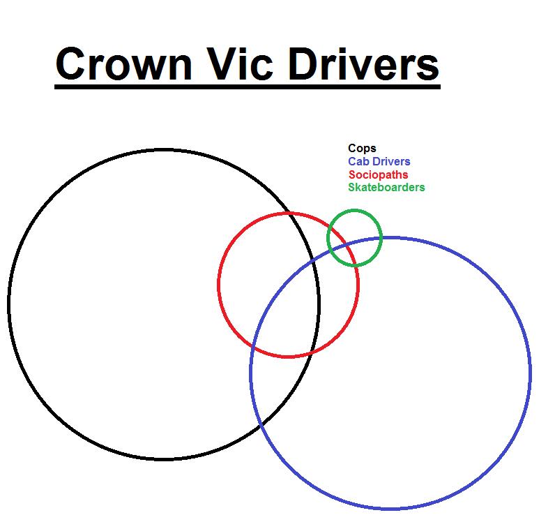 really shoulda been a venn diagram