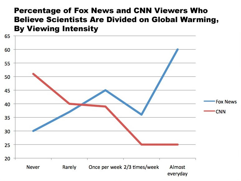 Science: The More Fox News You Watch, the Stupider You Get