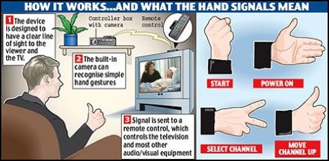 Hand Gesture Universal Remote