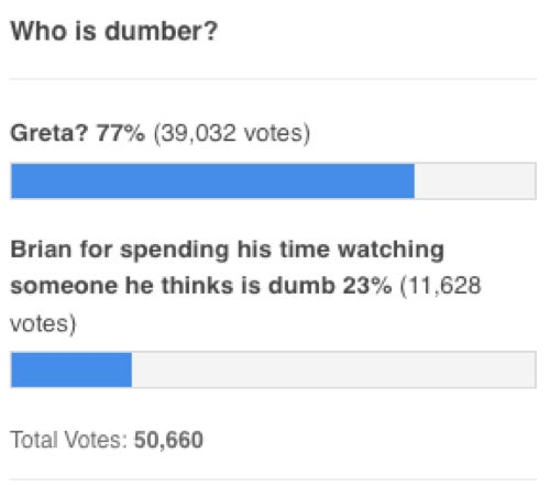 77 Percent of the Internet Thinks Fox News Anchor Is Dumb