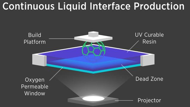Nueva técnica de impresión líquida 3D es mucho más rápida que la actual