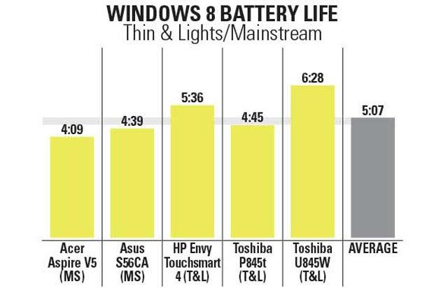 Short Battery Life Sinks First Windows 8 Notebooks