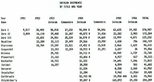 Lifetime Sales Figures For...Infocom!