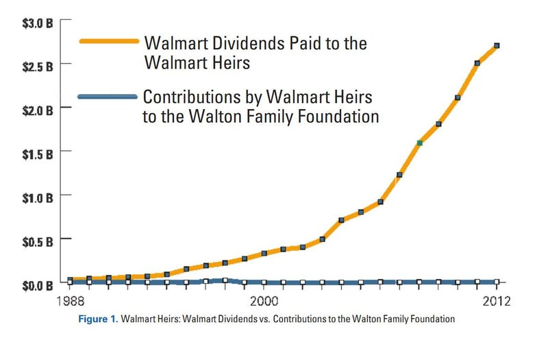 The Walton Family Has Little Interest in Charity