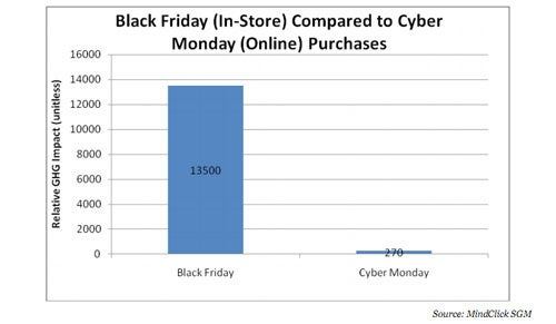 Black Friday Emits 50x More CO2 Than Cyber Monday