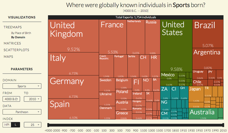 Which Countries Have Produced The Most World-Famous Athletes?