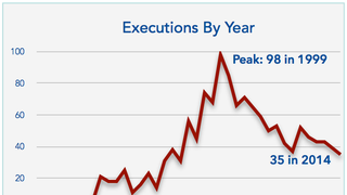 The Death Penalty Is Slowly Dying