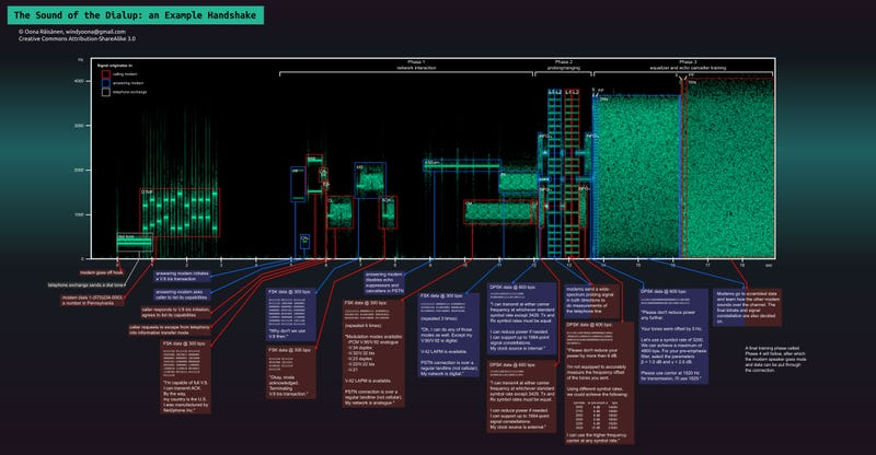 This Cool Image Explains The Weird Noises Your Dial-Up Modem Used To Make