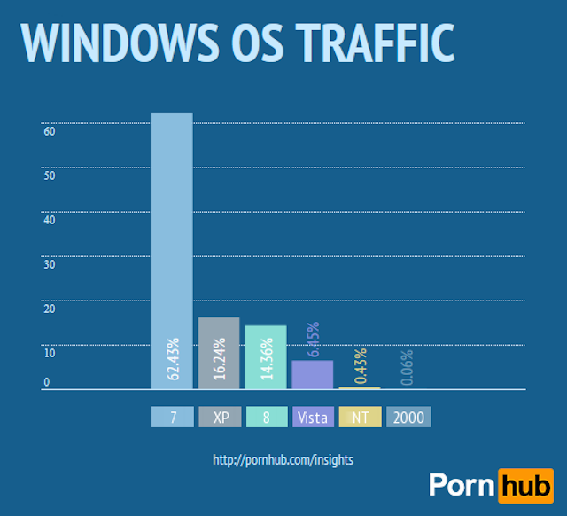 The Ultimate Breakdown of How People Watch Porn Online