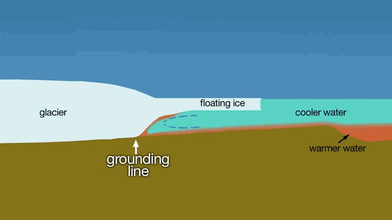 The Unstoppable Collapse of the West Antarctic Ice Sheet
