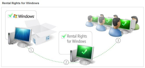 "Microsoft's Windows and Office ""Rental"" Licenses Make No Sense"
