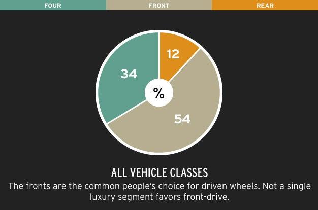 AWD/FWD/RWD Sales Infographics