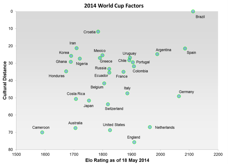 How Big Is Brazil's Home-Field Advantage At The World Cup?