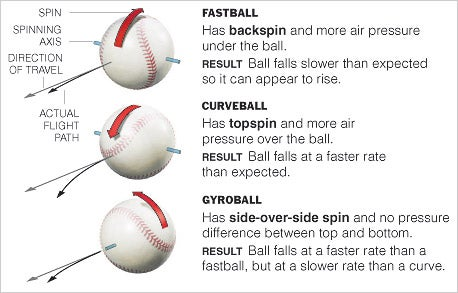 Unspinning The Mythical Gyroball, The Demon Miracle Pitch That Wasn't