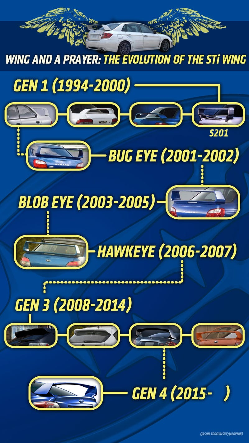 This Chart Shows The Evolution Of The Subaru WRX STI's Wing