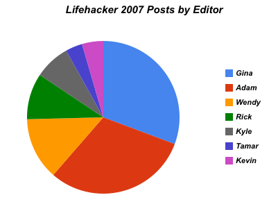 Lifehacker Zeitgeist 2007