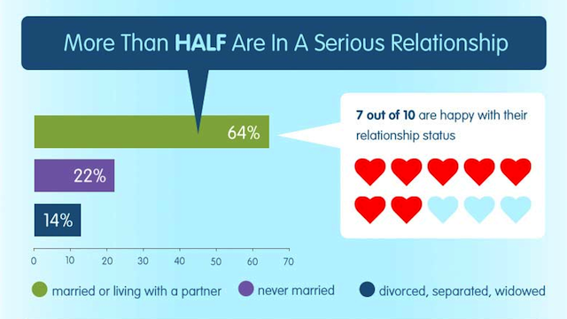 The Women Playing Games Online Have Happier, Sexier Relationships