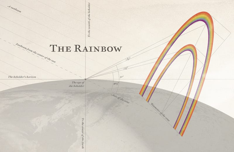 7 Graphics of Earth's Coolest Phenomena, From Rainbows to Earth Wobble