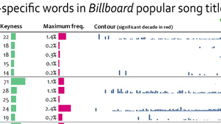 The Most Commonly Used Words In <i>Billboard</i> Pop Song Titles, By Decade