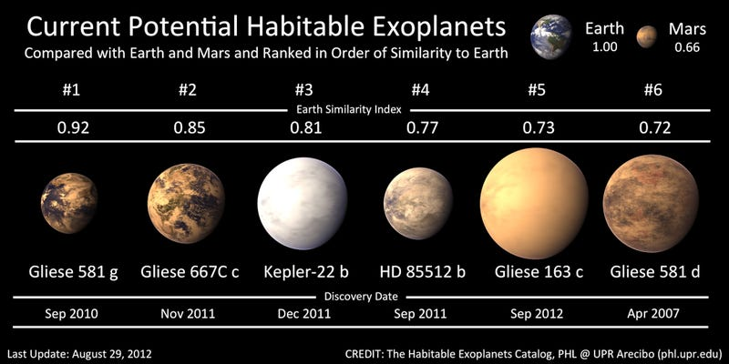 Further evidence that there are many habitable planets for humans to colonize