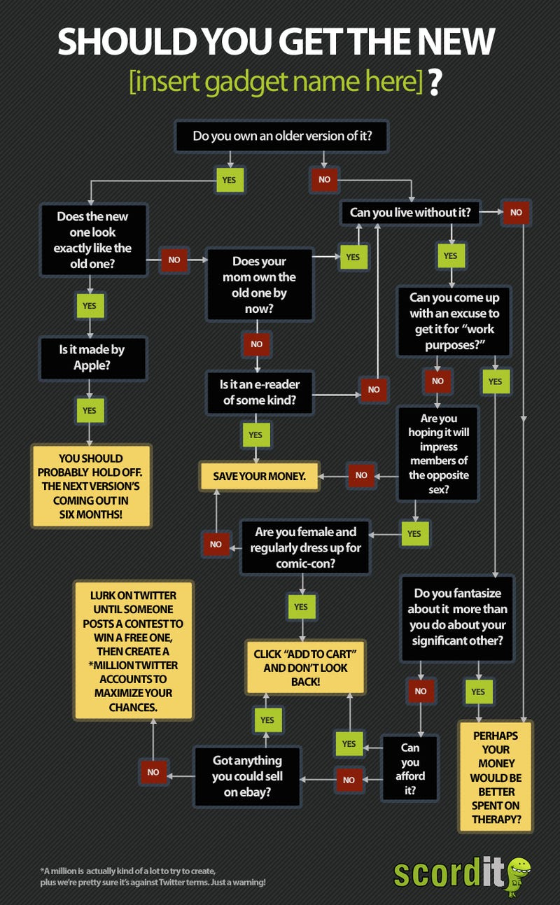 The Gadget Buyer's Decision Making Flowchart