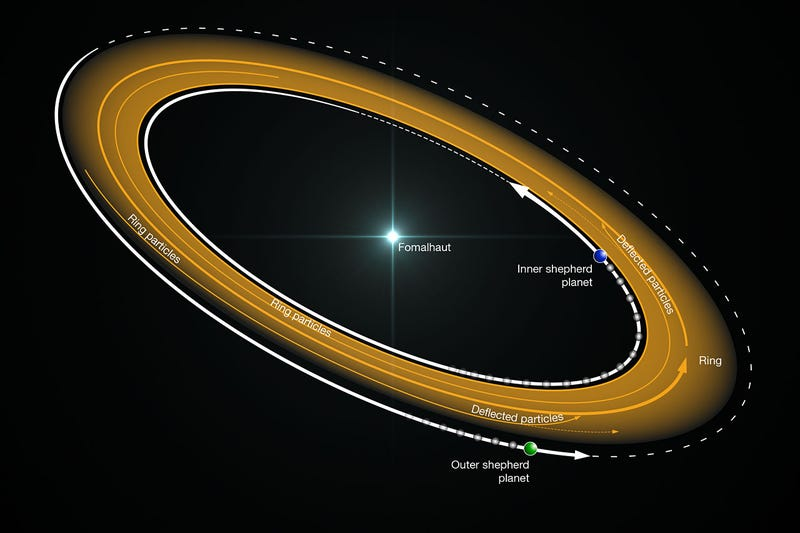 Two Earth-sized planets hold together the massive ring around this star