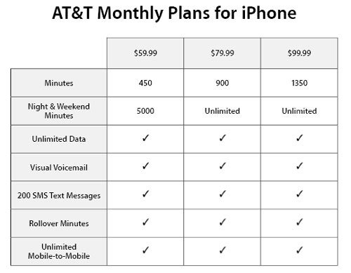 "Apple and AT&T Roll Out Three ""Simple"" Service Plans"