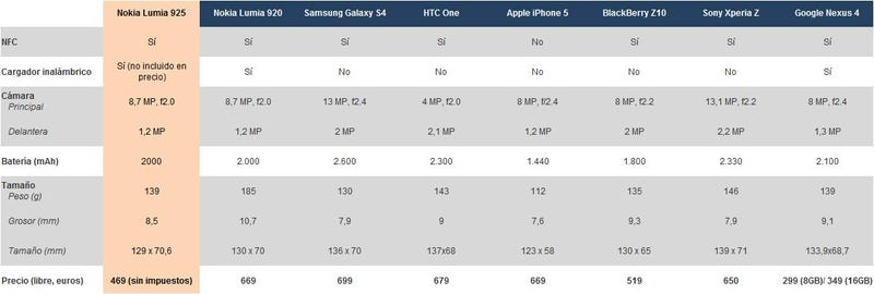 El nuevo Nokia Lumia 925 frente a la competencia. ¿Cuál es mejor?