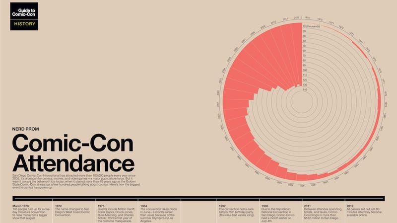 How Comic-Con Attendance has Grown, and Other Geeky Infographics