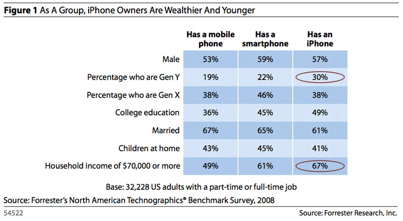 Study Finds iPhone Users Genetically Superior to Everyone Else