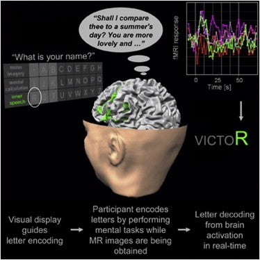 Scientists Invent Mind-Reading System That Lets You Type With Your Brain