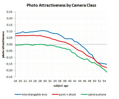 iPhone Users Have Twice as Much Sex as Android Users (Plus! Sexiest Cameras)