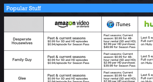 Ditching Cable for the Web: How Much Can You Save Buying, Renting, or Streaming TV