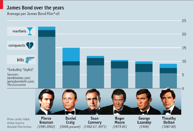 Booze, Sex and Violence in the James Bond Franchise: A Handy Chart