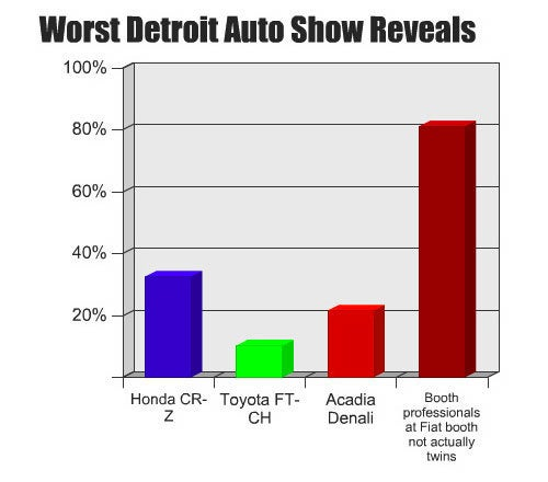 Detroit Auto Show Journalist Opinion Barometer: Worst Reveals Edition