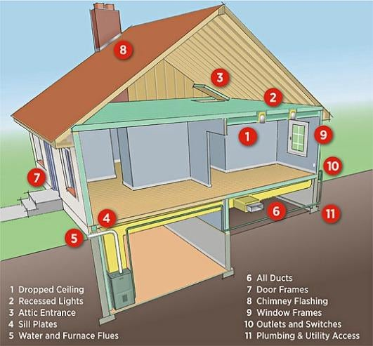 The Three Money-Saving Home Improvements You Should Tackle Right Now