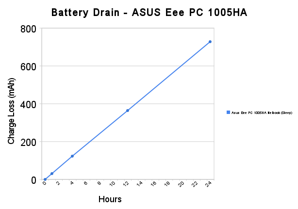 How Much Battery Life Does Sleep Mode Really Drain?