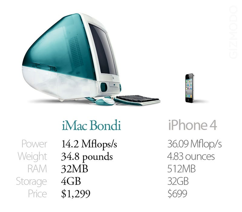 This Is How Much Apple Has Changed In a Decade
