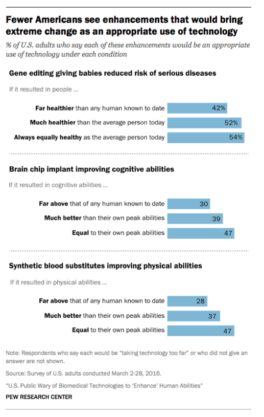 Most Americans Are Still Fearful of a Transhumanist Brave New World