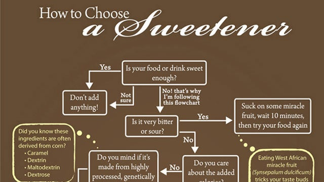 How to Choose the Best Sweetener
