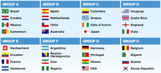 Here Are The Groups For The 2014 World Cup