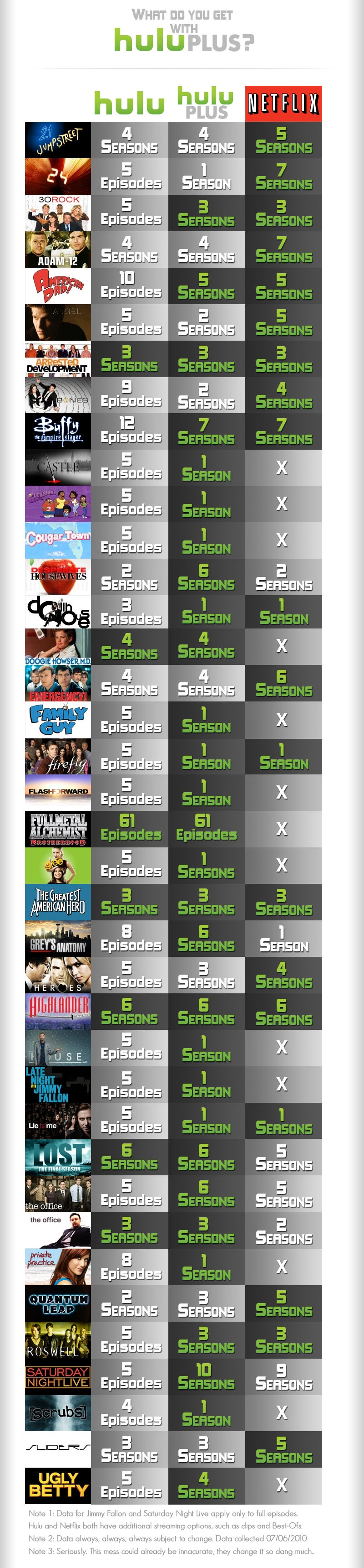 Hulu Plus Comparison Chart Pits Hulu, Hulu Plus, and Netflix Libraries Against Each Other